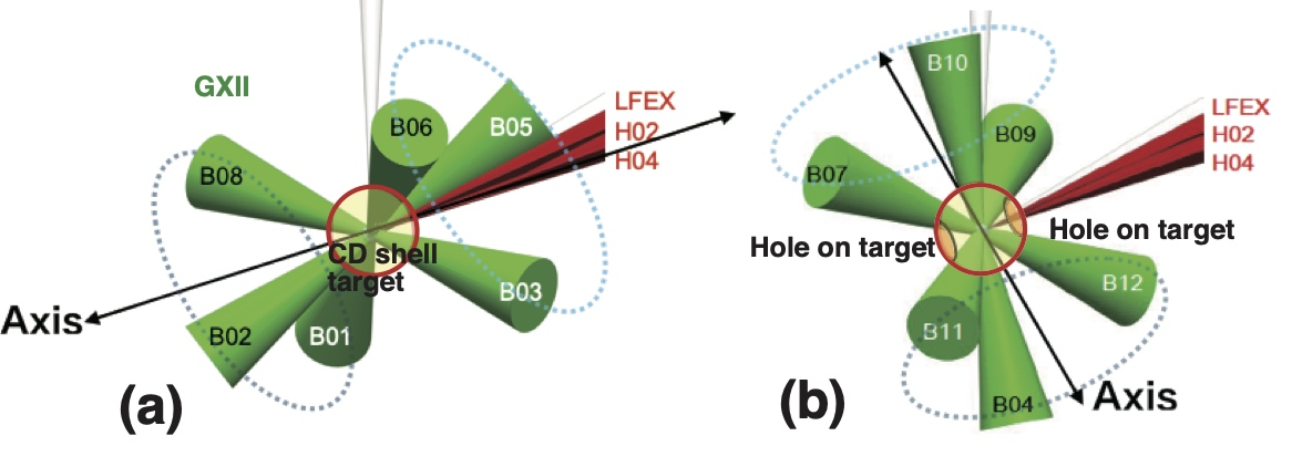 (a) LFEX(red) is coaxial to GXII (green) symmetric axis. Deuterated polystylene (CD) target(red circle) is without holes on shell. (b) LFEX is transverse. In (b), two 100 $\mu$m holes on shell, one for guiding LFEX and another for observing core emissions. GXII: wavelength 0.53 $\mu$m, pulse shape 1.1 ns-Gaussian, 1.7 kJ. Dotted circles show three adjacent beams groups. LFEX: wavelength $1.05 \mu$m,  pulse width 1.5 ps, 360 to 780 J on target.CD target: diameter $500 \mu$m, thickness $7\mu$m.