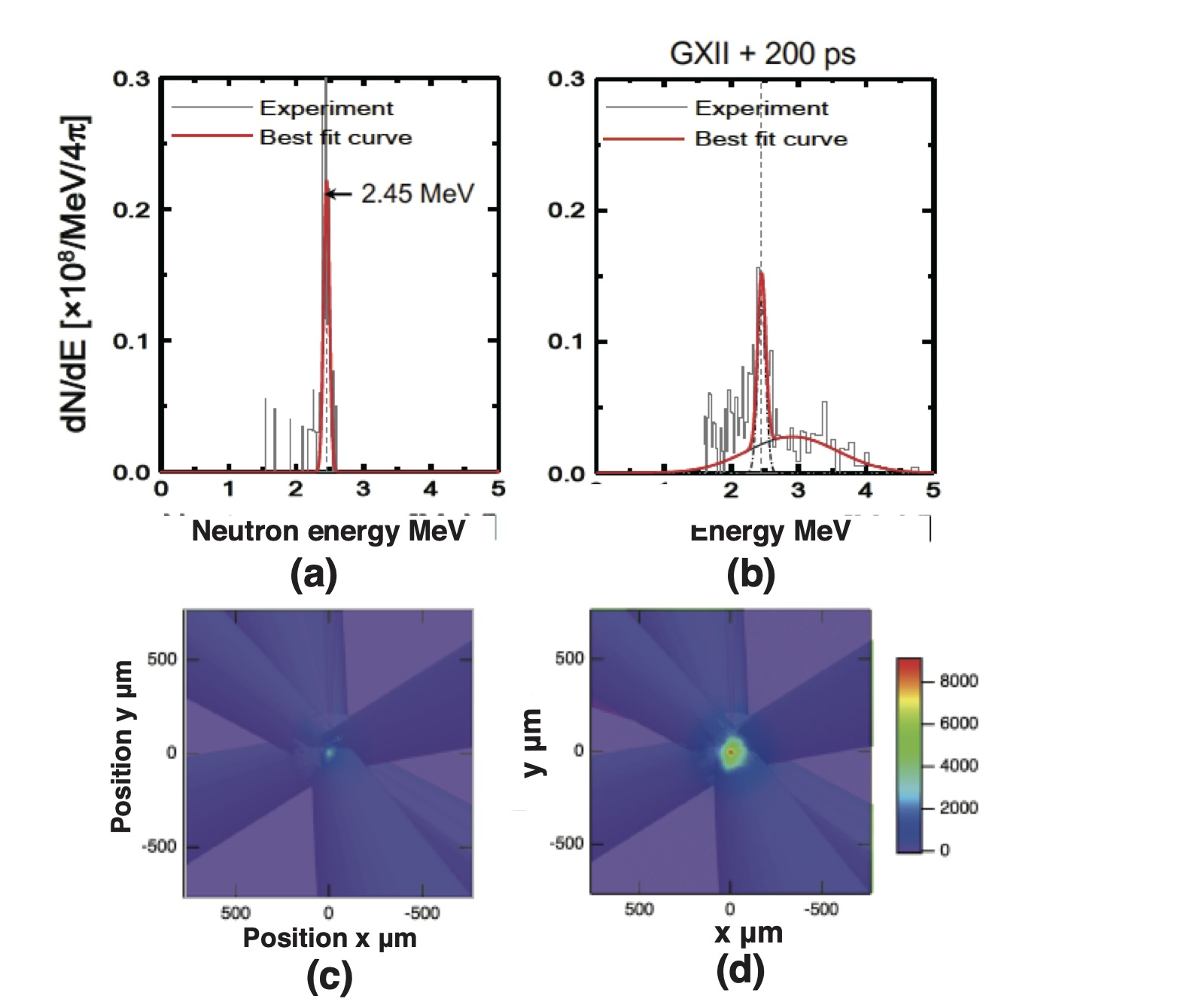 (a) Neutron TOF signals from MANDALA (Multichannel single-hit neutron scintillation detector array[ref2]) without LFEX: $N_y= 3.5\times10^6/4\pi$, and (b) signals with LFEX of 246 J: Total Ny = $9.8\times10^6/4\pi$; Red curves are the best fitted spectra. (c) X-ray core emission  from a pinhole camera corresponding to (a). (d) X-ray core emission corresponding to (b). Emission peak(d) is 4 times larger than (c).